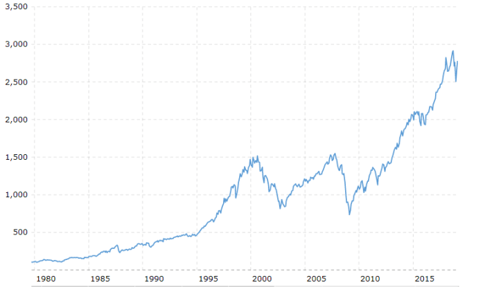 Historical returns S&P