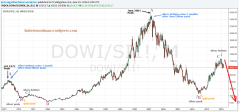 small resolution of dow silver ratio analysis