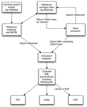 HubLog: Document publishing diagram