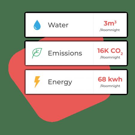Hotel energy consumption data