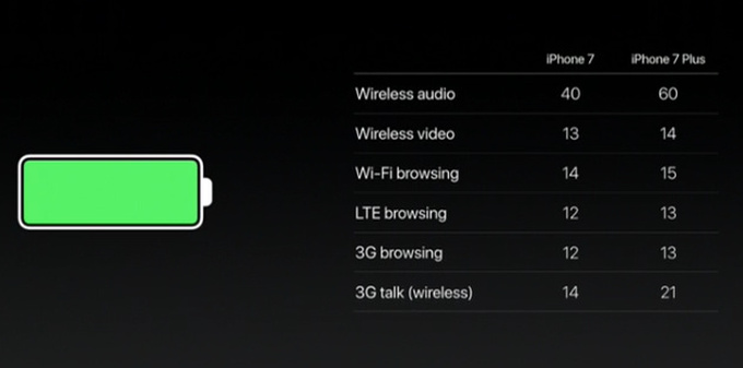 iPhone 7 and 7 Plus battery capacity