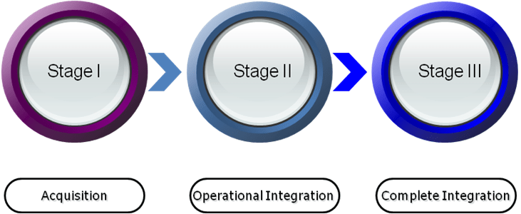 Steps for Finance Integration post merger