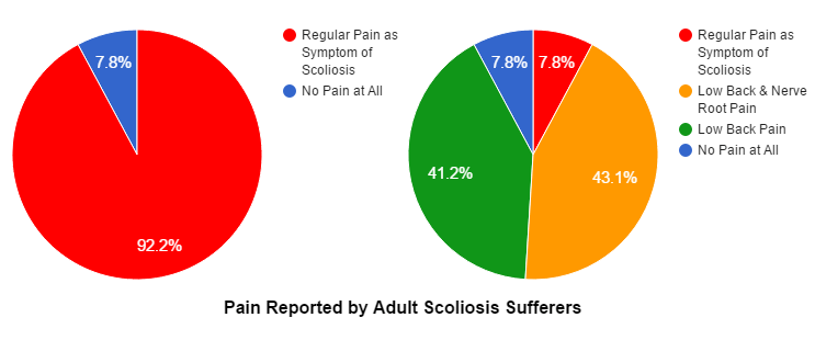 Pain reported by adult scoliosis sufferers
