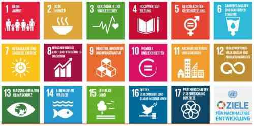 Nachhaltigkeitsziele