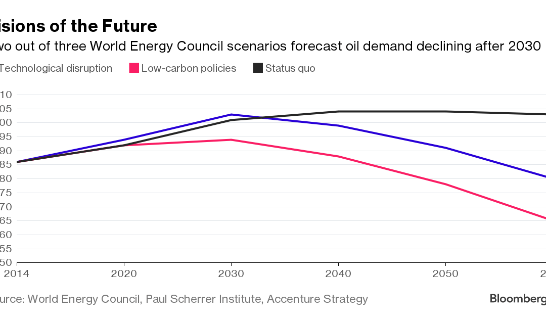 New Battery Technology Could Disrupt the Oil Markets