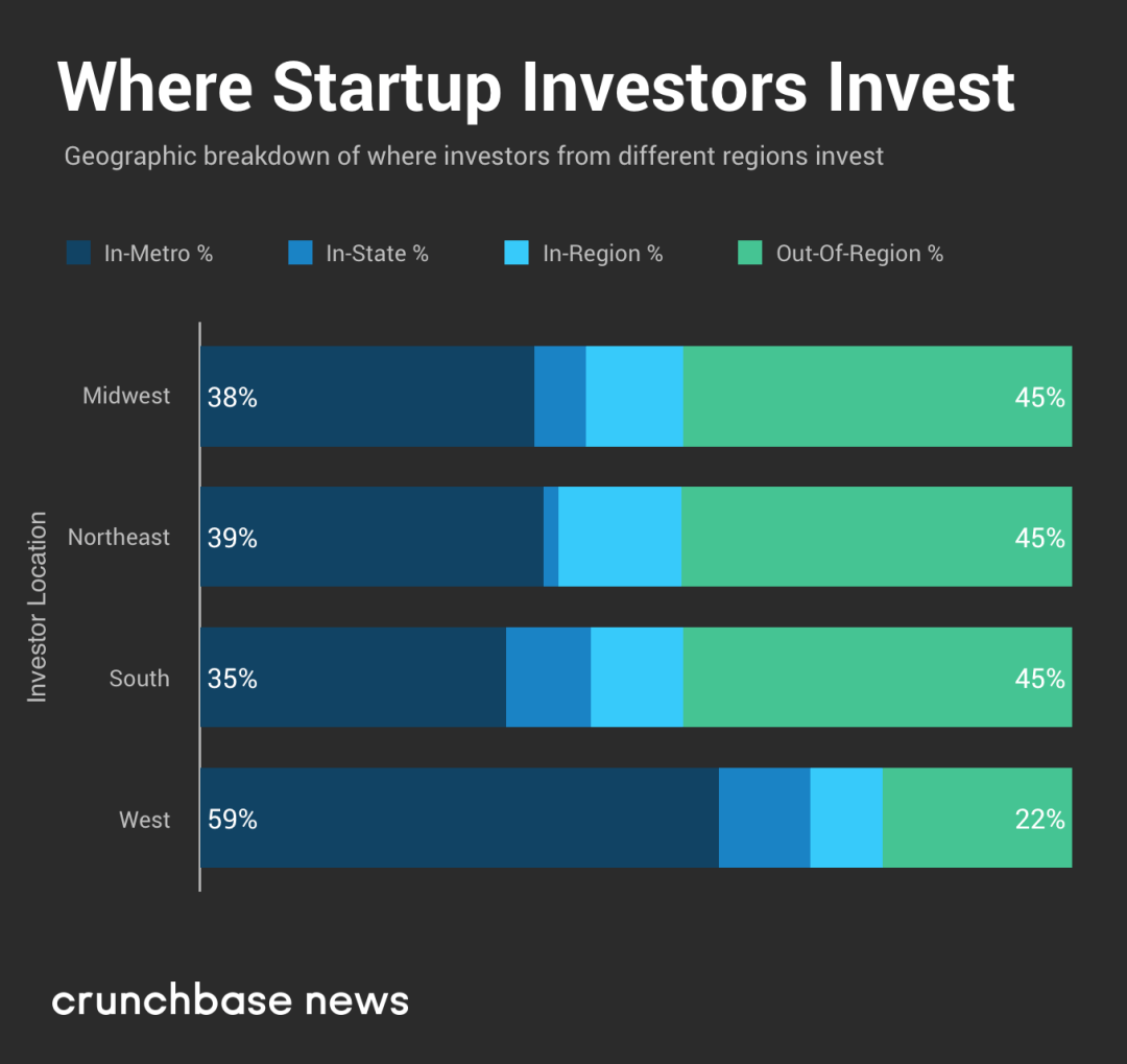 Hometown Heroes: Where And Why Venture Capitalists Invest Close To Home