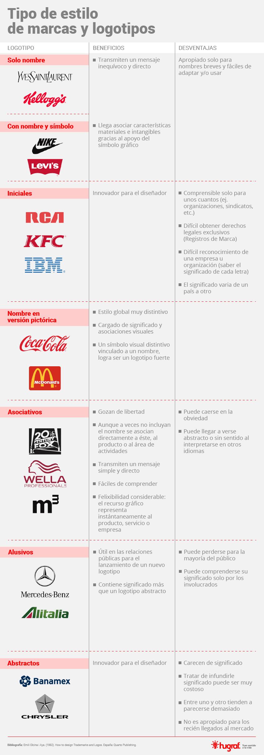 Infografico-Tipo-de-Estilo-para-Marcas-y-Logotipos
