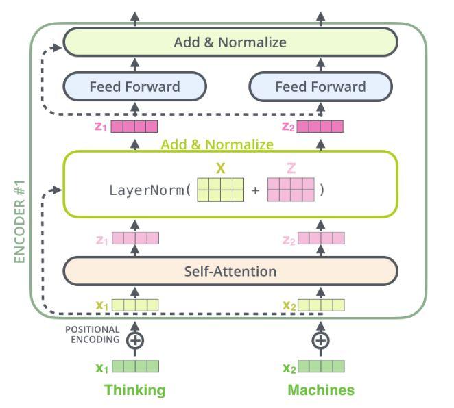 BERT: Pre-training of Deep Bidirectional Transformers for Language
