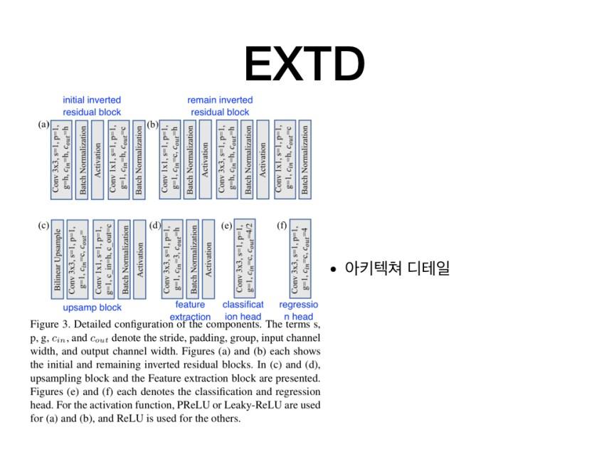 EXTD: Extremely Tiny Face Detector via Iterative Filter