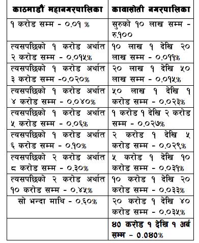 काठमाण्डौ भन्दा पनि महँगो कावासोतीको कर, अन्य छिमेकी नगरपालिका भन्दा महँगो