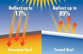 Spray Foam Roofing Graphic