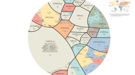На каких языках говорят в разных странах мира