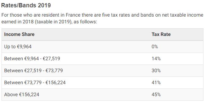 2019 French tax brackets (www.french-property.com)