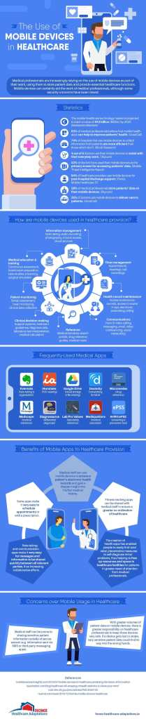 The use of mobile devices mhealth in healthcare infographic