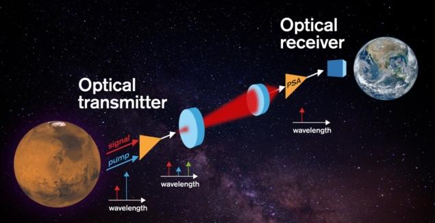 Optical receiver for space communications has 'unprecedented' sensitivity
