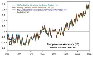 This plot shows yearly temperature anomalies from 1880 to 2019, with respect to the 1951-1980 mean, as recorded by NASA,
