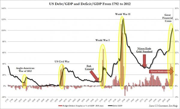 USDebt-GDP and DeficitGDP Form 1792to2012