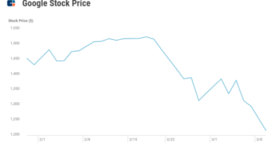 Photo of The Coronavirus Outbreak Has Erased Nearly $460B Of Big Tech's Market Cap
