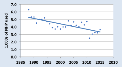 This one graph shows that the use of primates in research has declined in the Uk over the last 30 years.