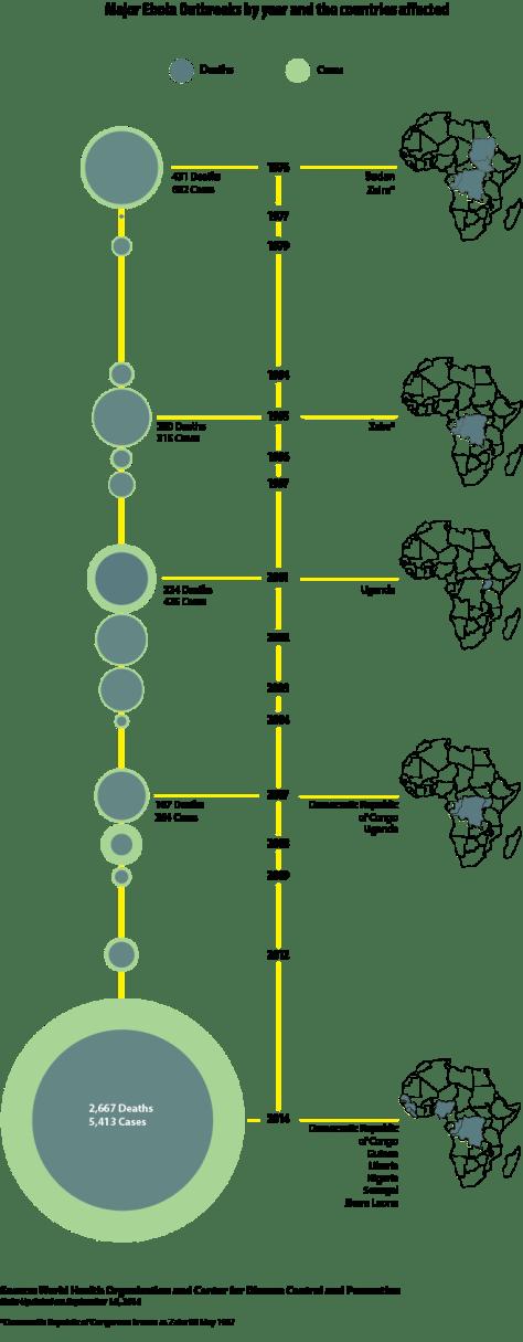 Evolution du virus Ébola en Afrique depuis 1976 !