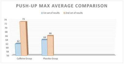 caffeine push up graph
