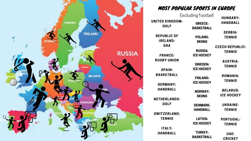 Most popular sports in Europe