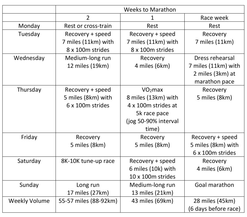 Sample three week tapering for a marathon