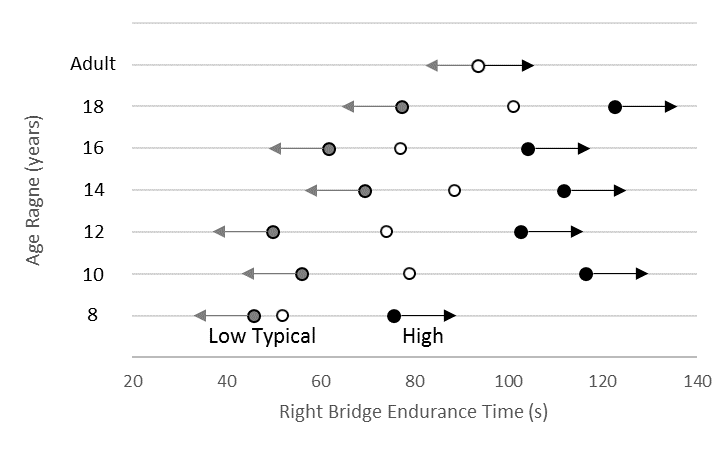 Normative data for right side bridge endurance in males