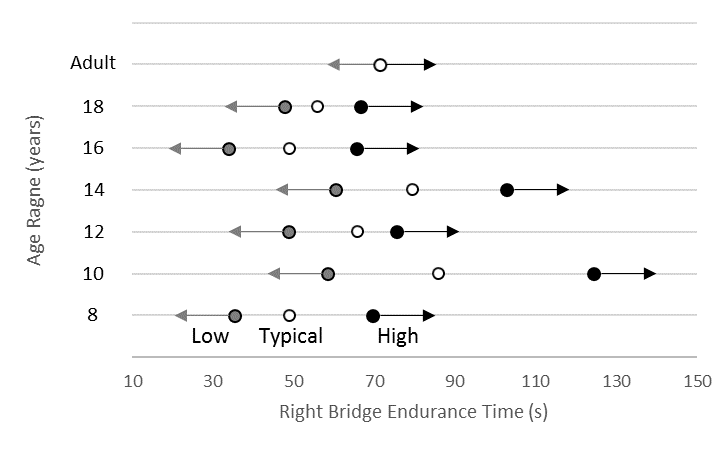 Normative data for right side bridge endurance in females