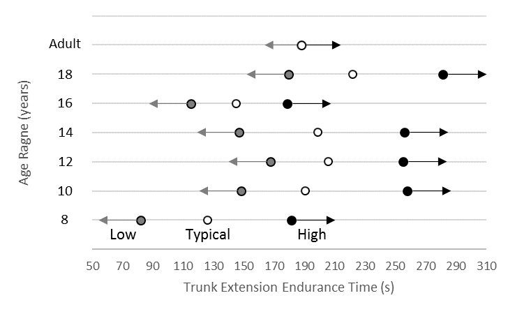 Normative data for trunk extension endurance in females
