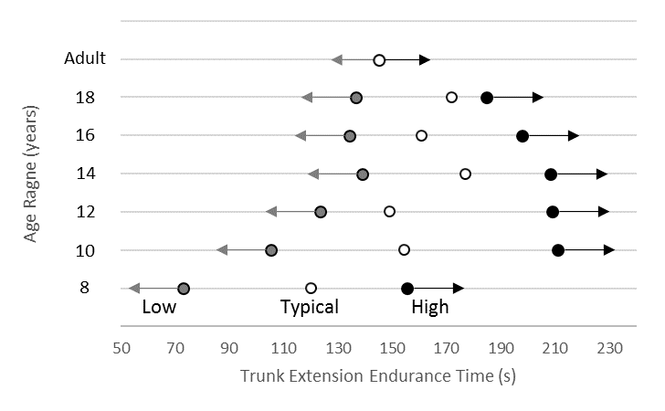 Normative data for trunk extension endurance in males