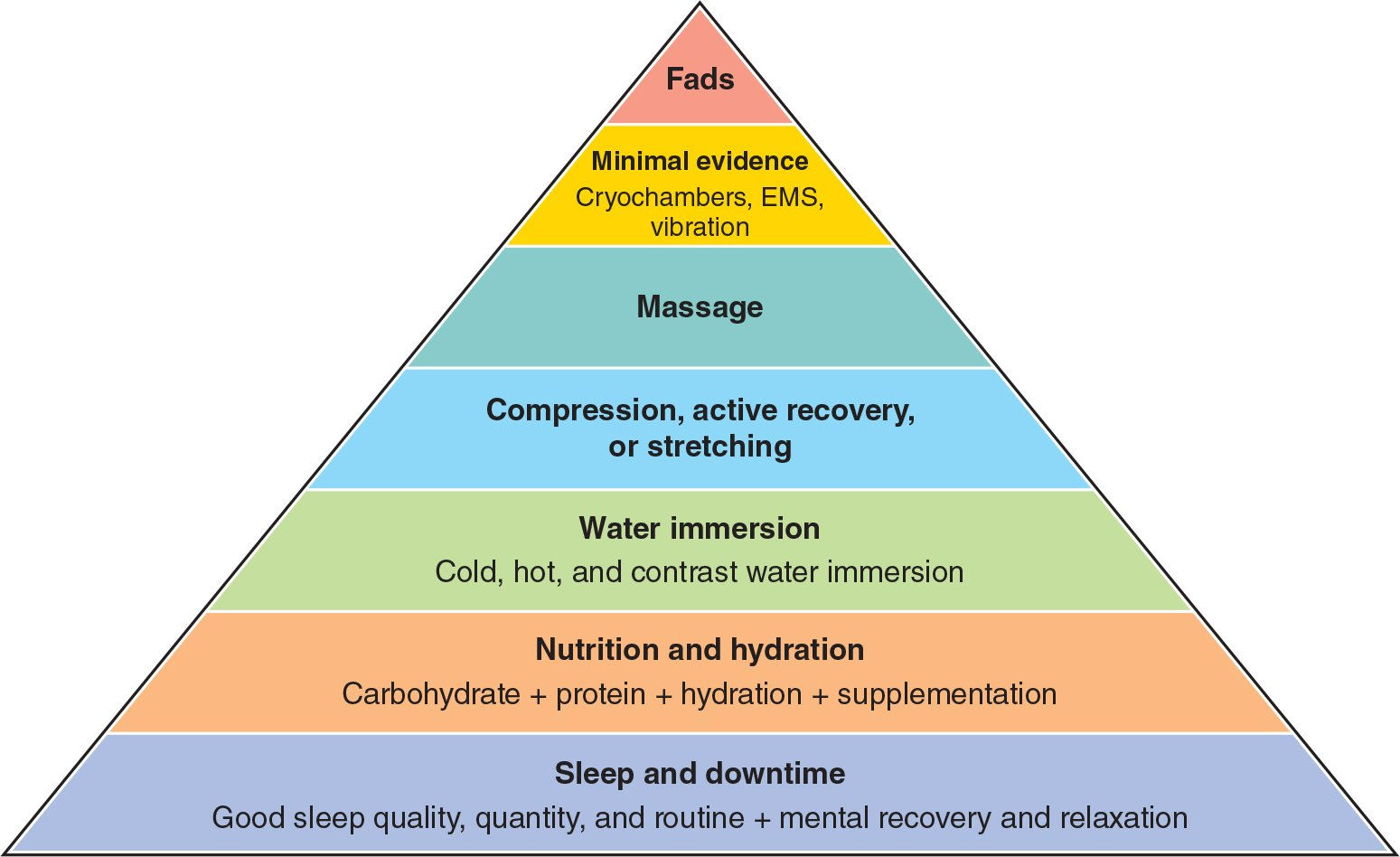 What are the best recovery strategies for athletes?
