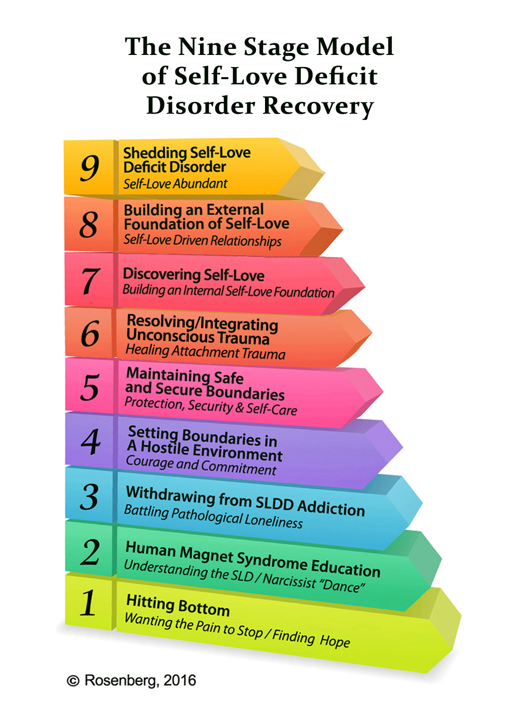 Nine Stage Recovery Model For Self Love Deficit Disorder