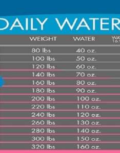 Water chart exactly how much you need to drink lose weight according your body human  health also rh humannhealth
