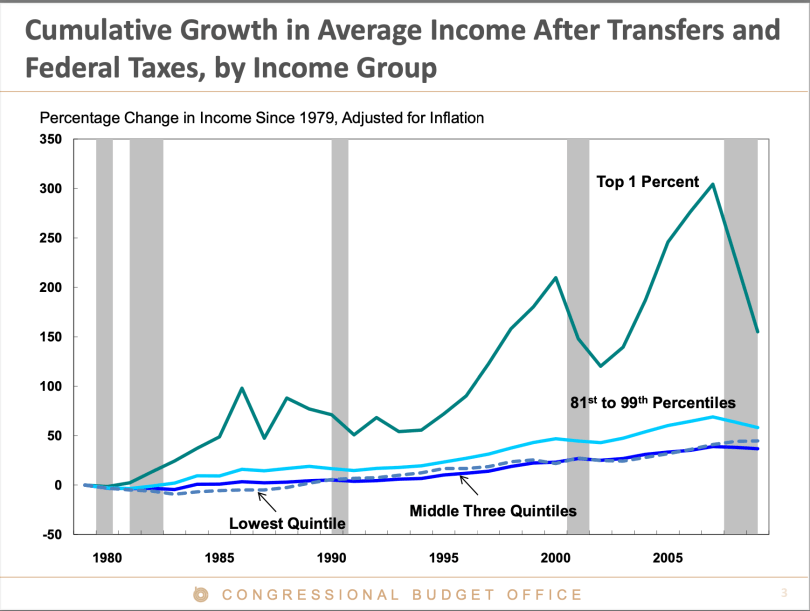 Effect of tax cuts on income