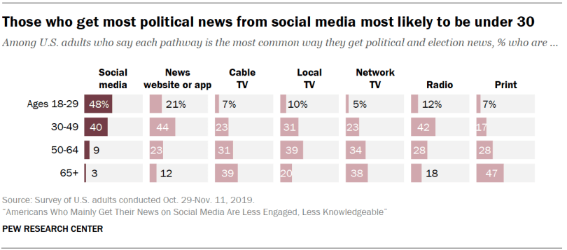 News consumers from social media giants like Facebook