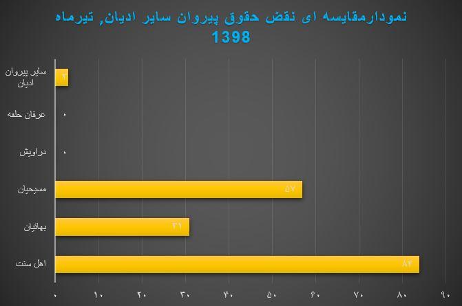 نمودار نقض حقوق پیروان ادیان تیر ماه 1398