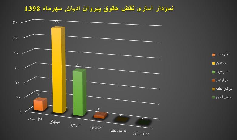 نمودار وبسایت حقوق بشر در ایران