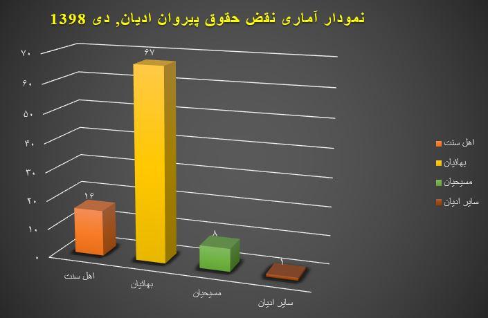 نمودار آماری نقض حقوق پیروان ادیان, دی ۱۳۹۸