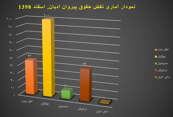 نمودار آماری نقض حقوق پیروان ادیان, اسفند ۱۳۹۸