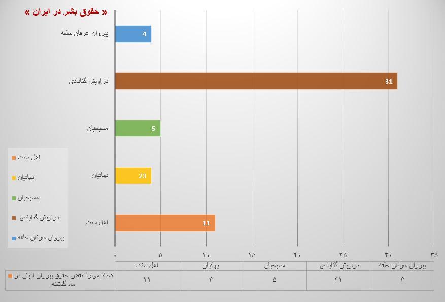 نمودار مقایسه ای نقض حقوق پیروان ادیان در فروردین ماه ۱۳۹۹