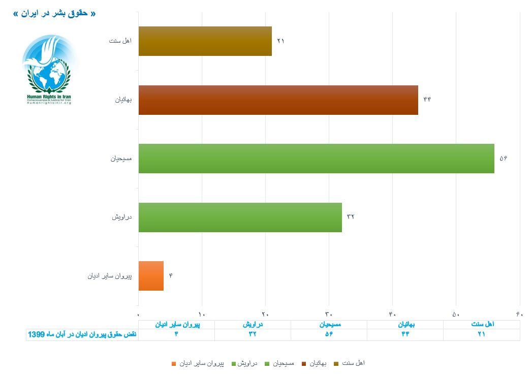 نمودار مقایسه ای نقض حقوق پیروان ادیان، آبان ماه ۱۳۹۹