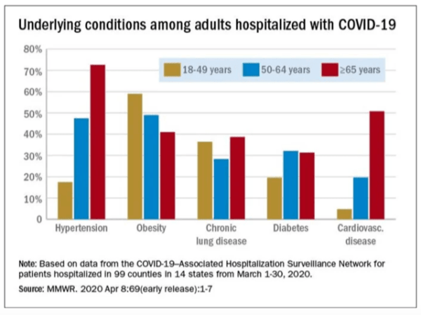 Graph Of Hospitalized Coronavirus Patients