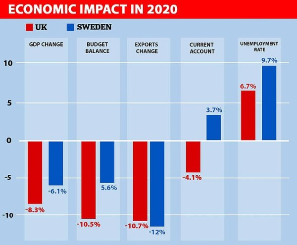 This Chart Shows Forecasts For The Rest Of 2020, With The Uk's Gdp Set To Plunge By More Than Sweden's
