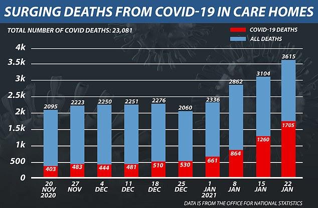 El organismo nacional de estadísticas del Reino Unido encontró 1.705 residentes de hogares de ancianos que murieron a causa del virus en la semana que terminó el 22 de enero, frente a 661 hace quince días