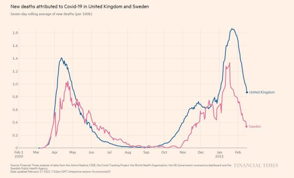 """this one, comparing """"covid deaths"""" in the uk (lockdown) and sweden (no lockdown)"""