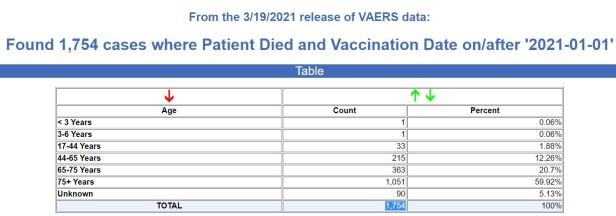 vaccine deaths first quarter 2021
