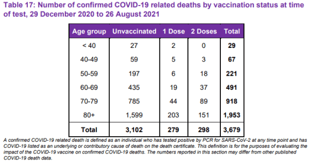 covid 19 related deaths by vaccination status