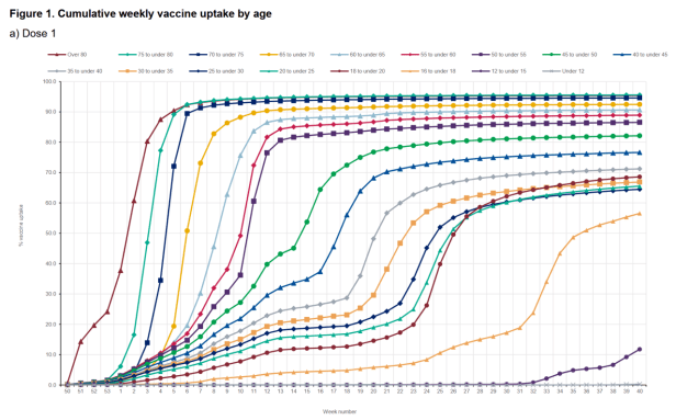 06 vaccine by age group