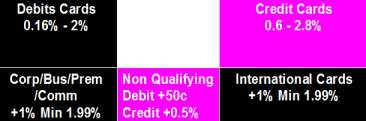 Merchant Rates for debit and credit cards